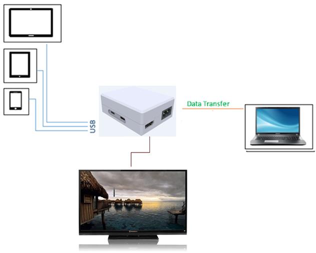 USB Hub with HDMI
