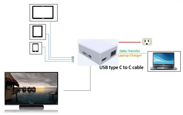 Portable USB-C power dock